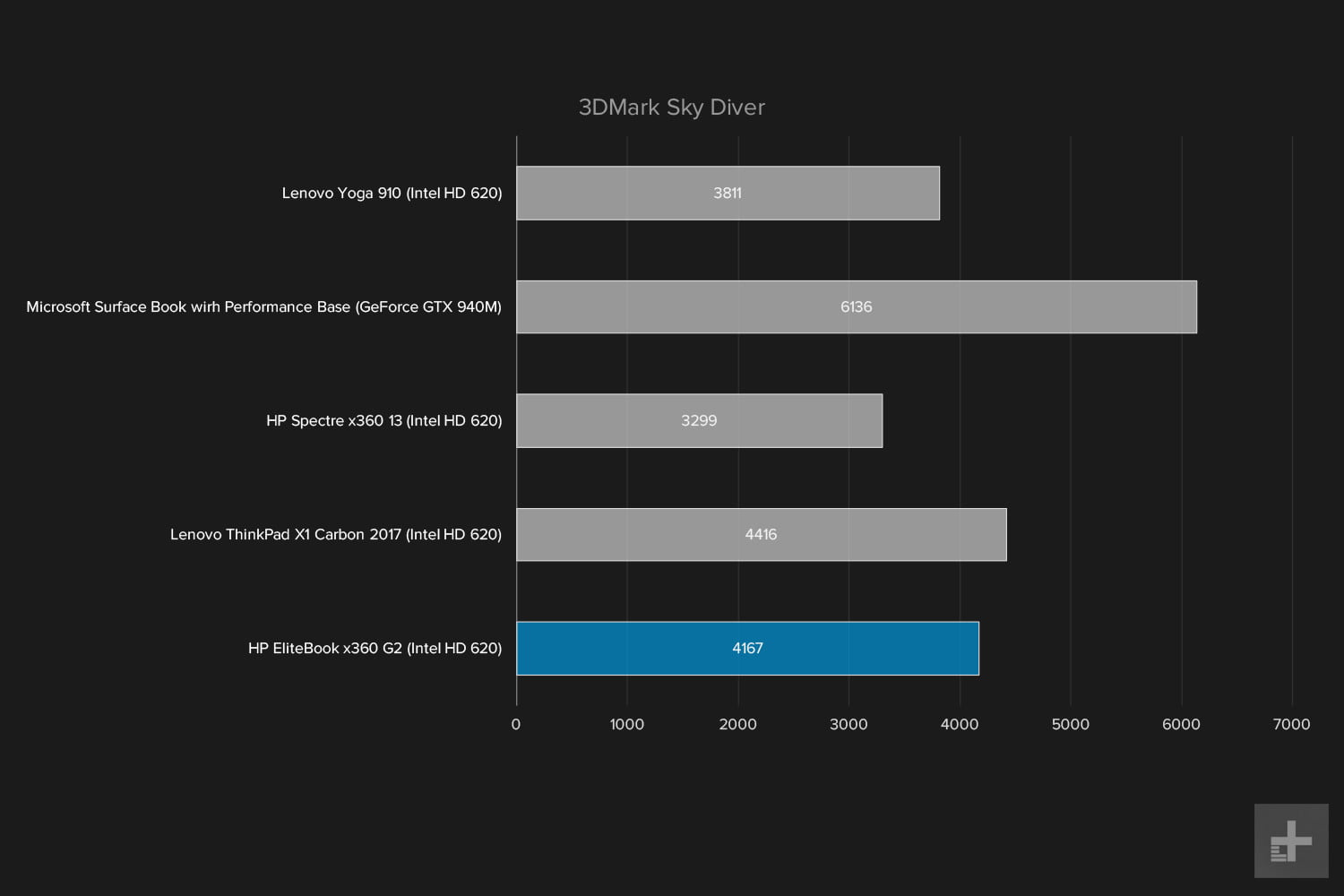 hp elitebook x360 g2 review 3dmarkskydiver graph