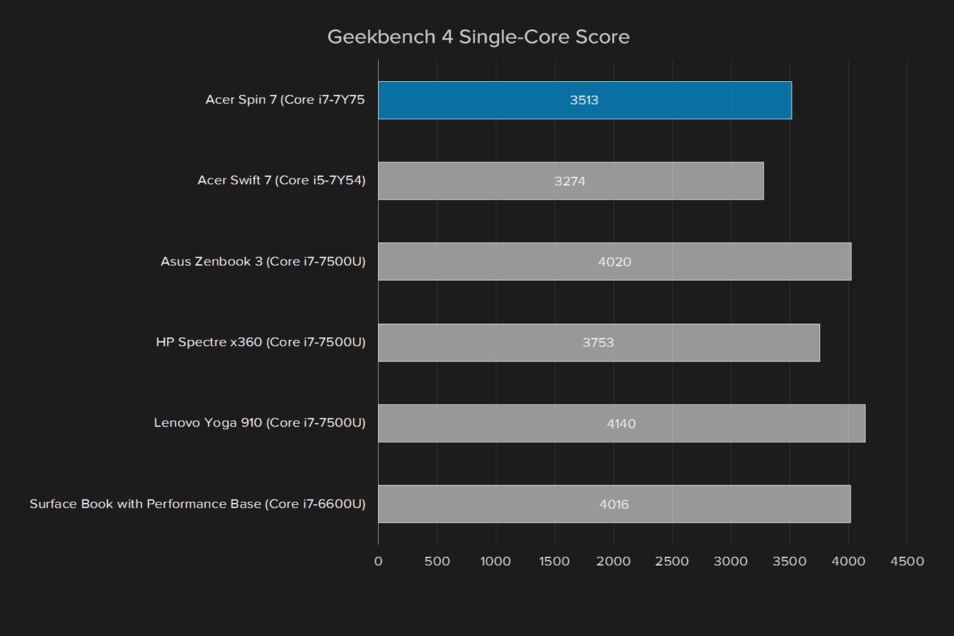 acer spin 7 review geekbench single core score
