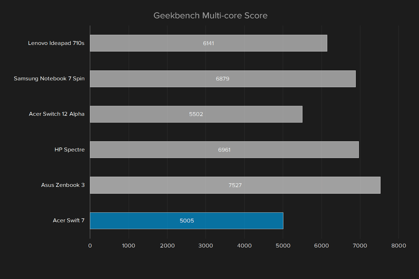 acer swift 7 review geekbench multi core