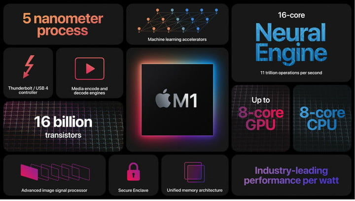 The M1 is Apple's first attempt at Mac chips using Apple Silicon.