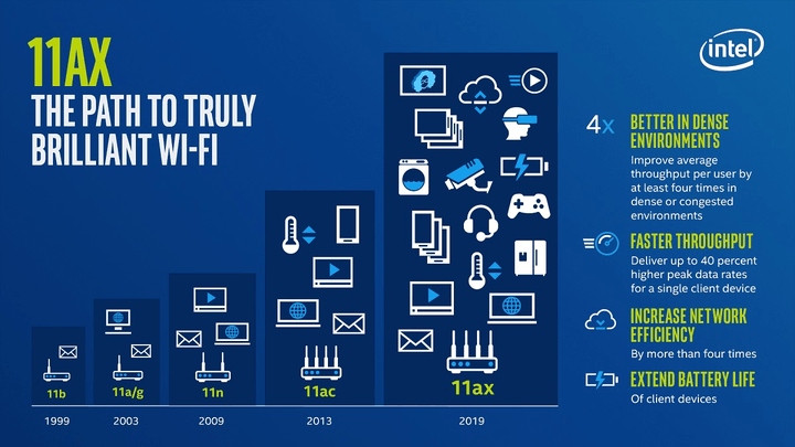 Intel Benefits of Wi-fi 6 (802.11ax) infographic.