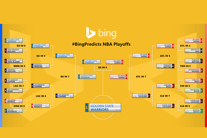 bing predicted the outcome of nba finals successfully