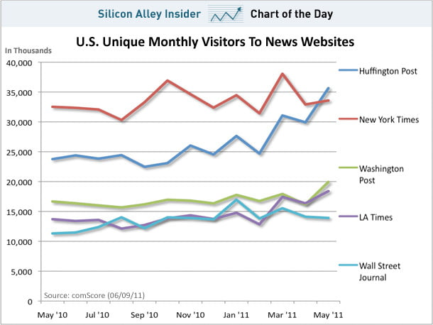 chart-of-the-day-huffpo-new-york-times-wall-street-journal-uniques-june-2011