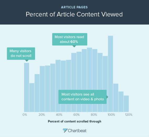 chartbeat percent of article content viewed