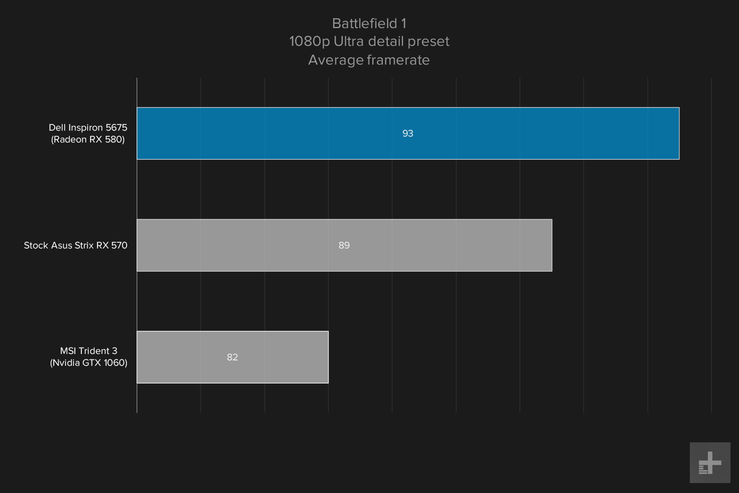 Dell Inspiron 5675 review gaming graphs Battlefield 1 1080p Ultra
