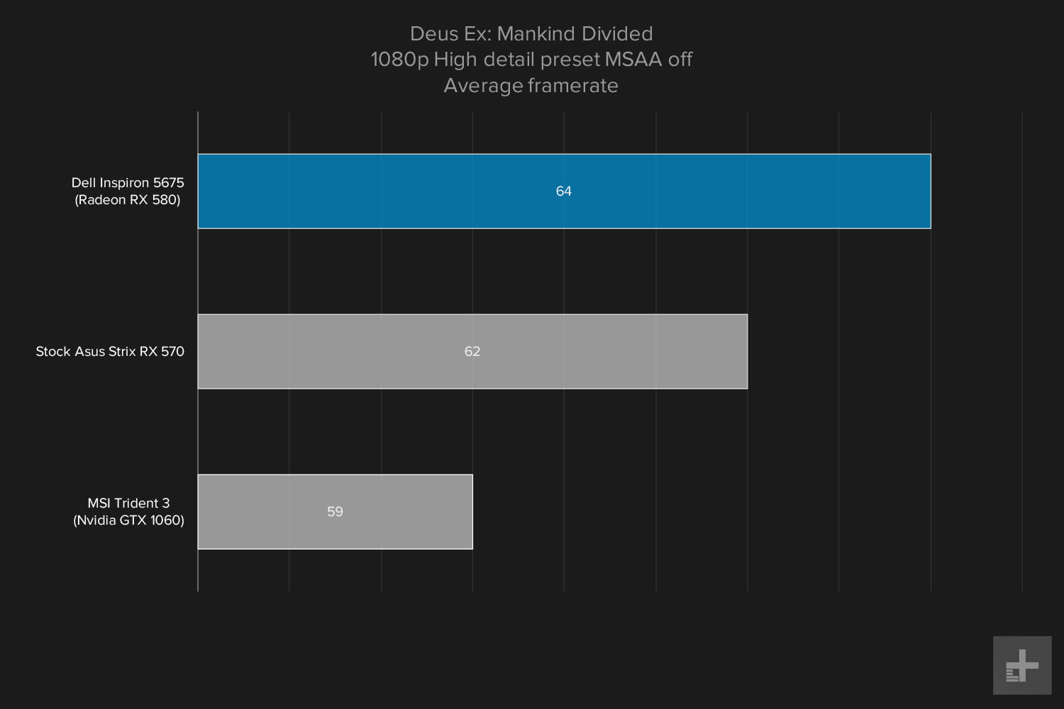 Dell Inspiron 5675 review gaming graphs Deus Ex 1080p High