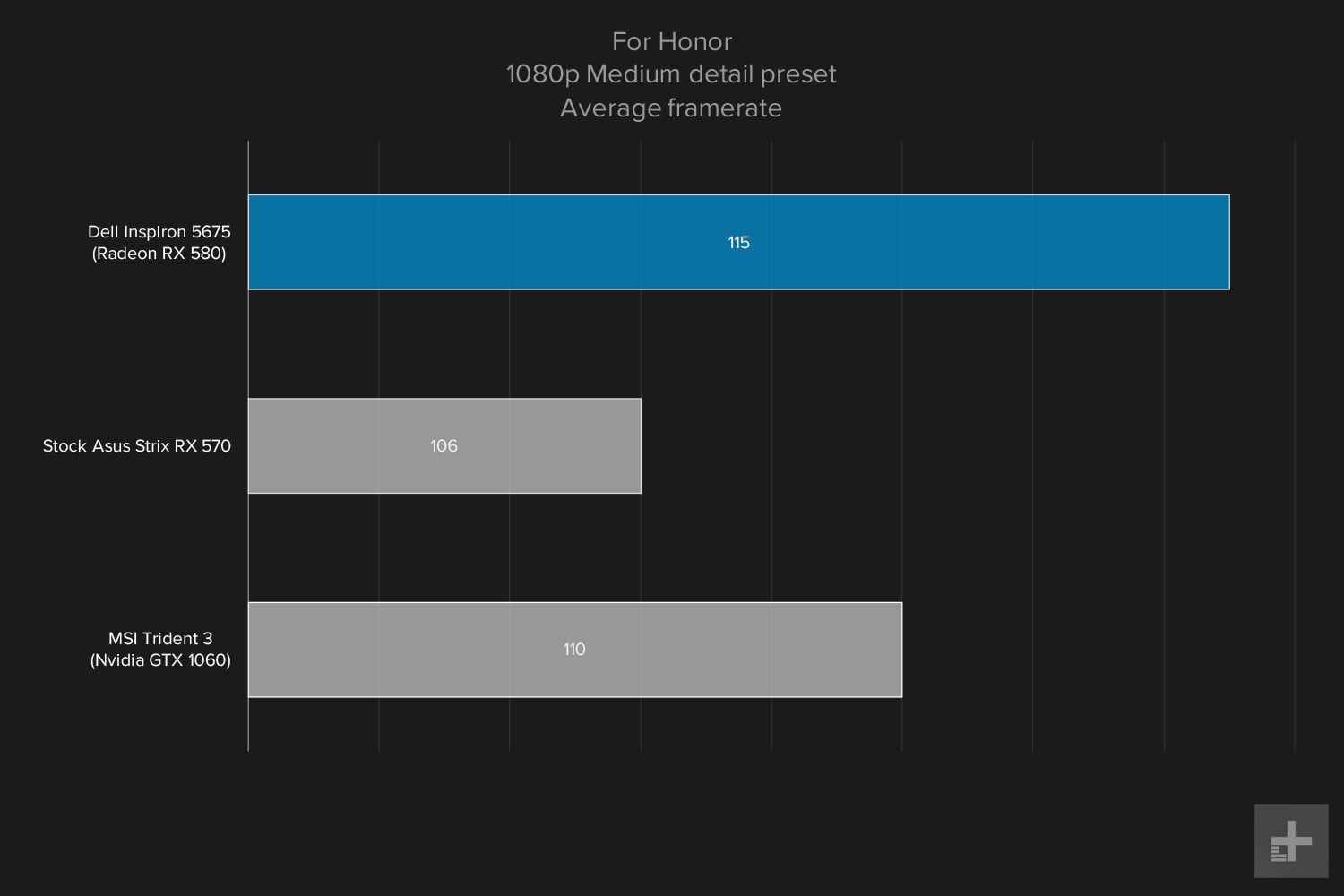 Dell Inspiron 5675 review gaming graphs For Honor 1080p Medium