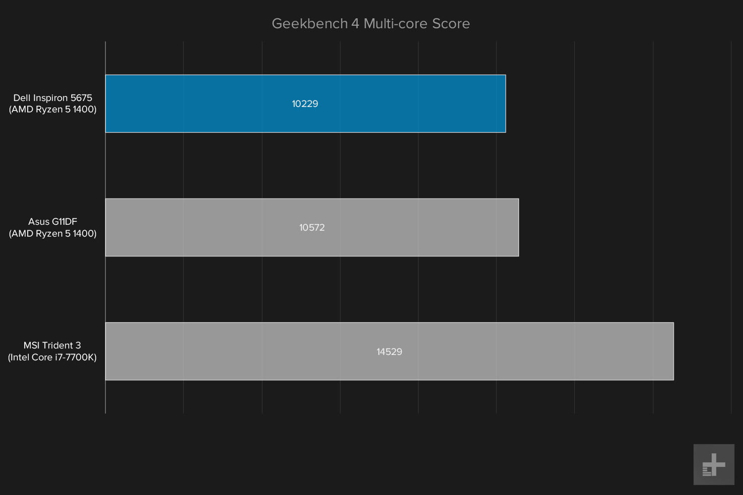 Dell Inspiron 5675 review Geekbench multi