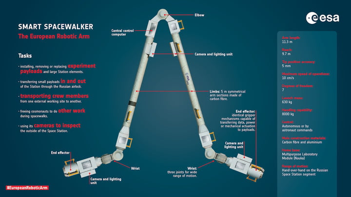 The new robot arm destined for the space station.  - european robotic arm specs 720x720 - A New Robot Is Heading to the International Space Station