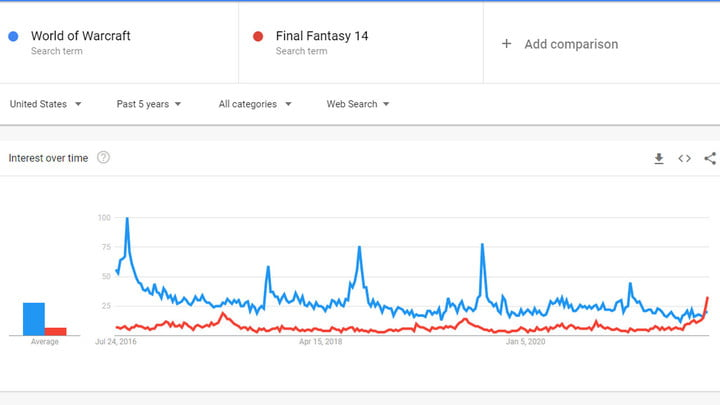 A chart showing that FFXIV beat World of Warcraft in Google searches in June and July.