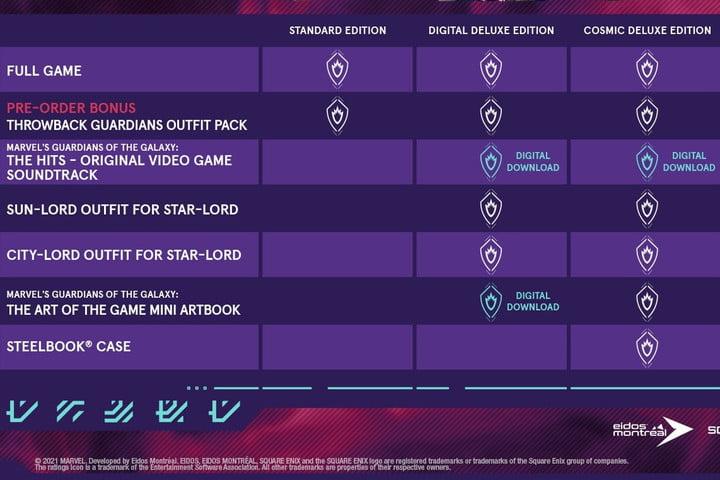 Guardians of the Galaxy Pre-order chart.