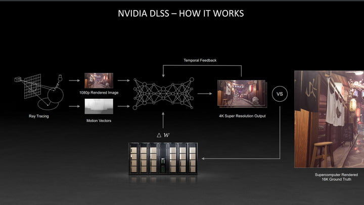 A look at how DLSS technology works.
