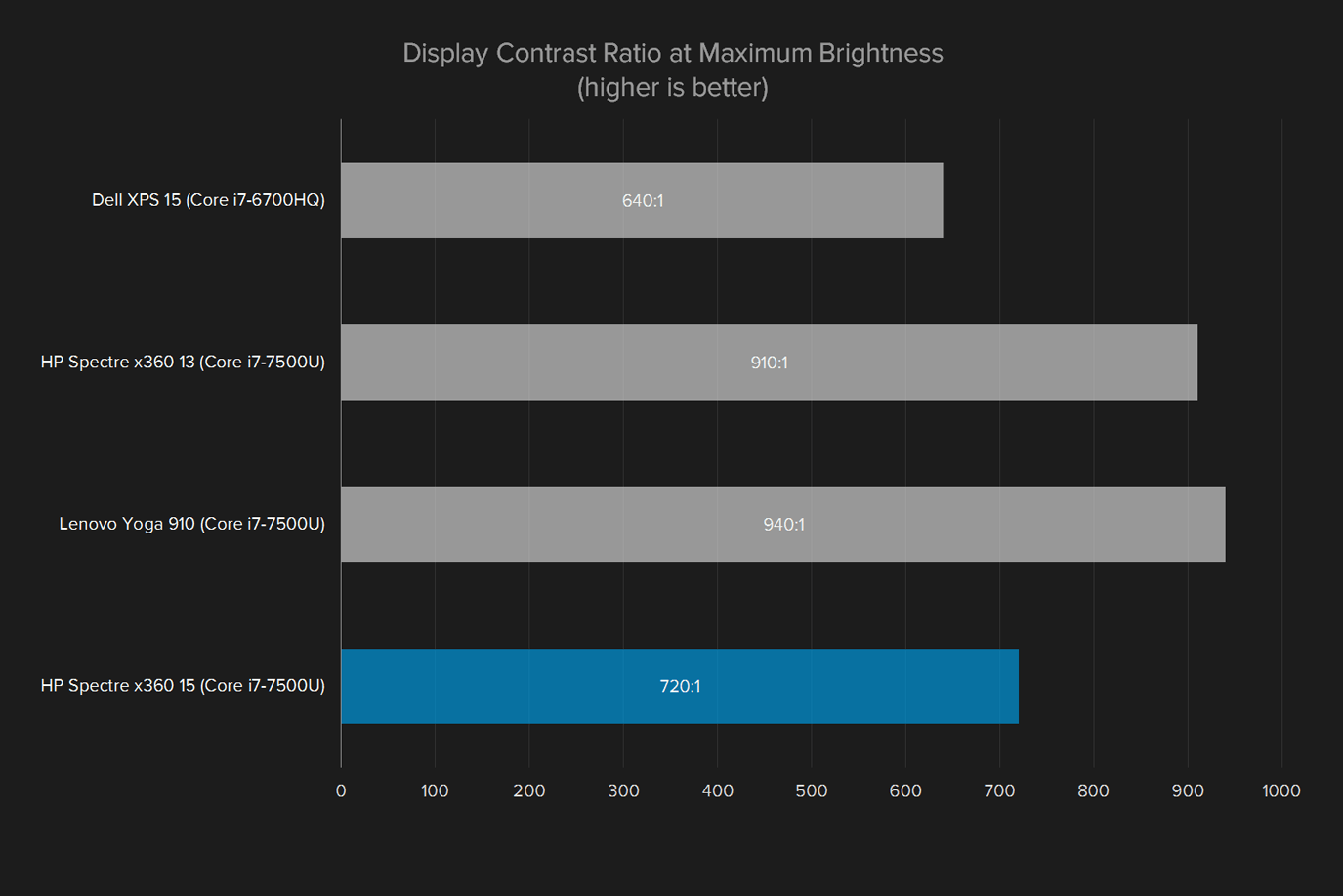 hp spectre x360 15 review display contrast