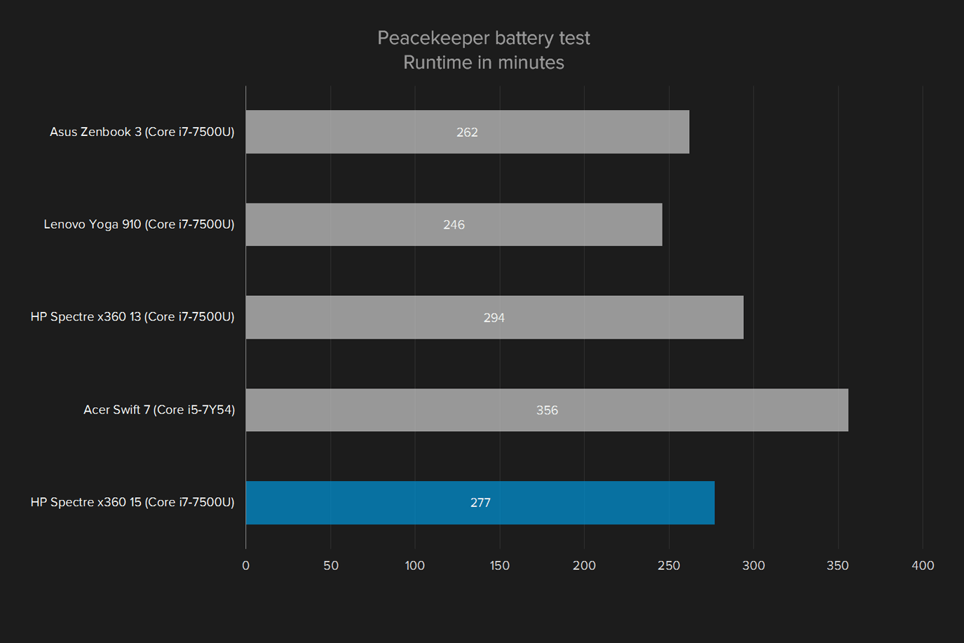 hp spectre x360 15 review peacekeeper battery text