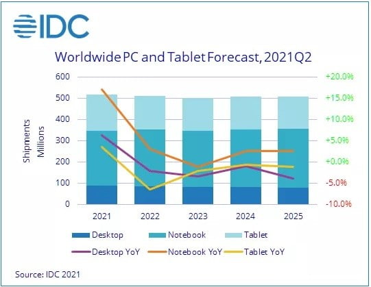 A chart looking ahead at the worldwide PC and tablet forecast.