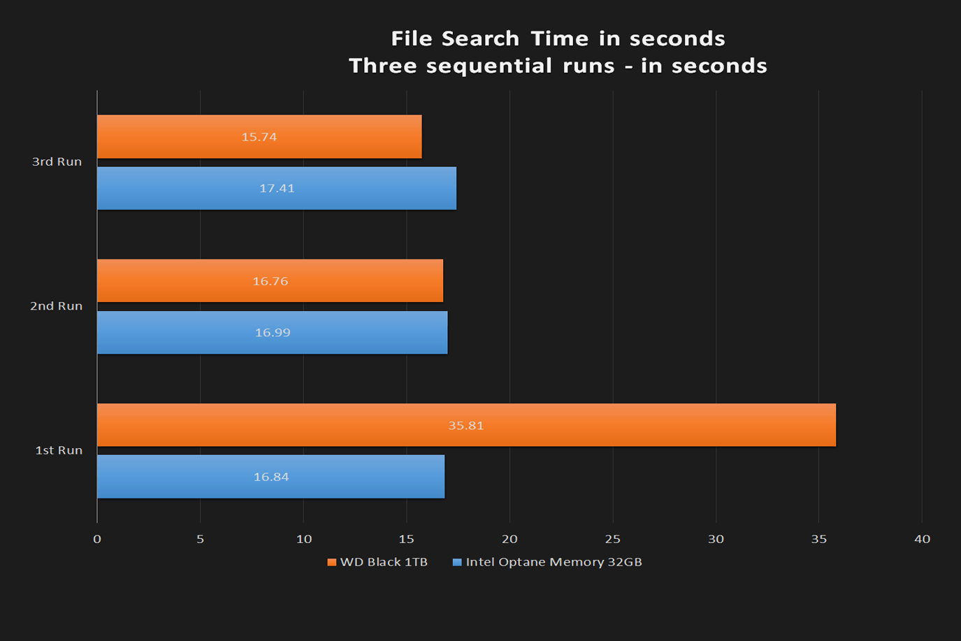 intel optane 32gb review file search time  seconds