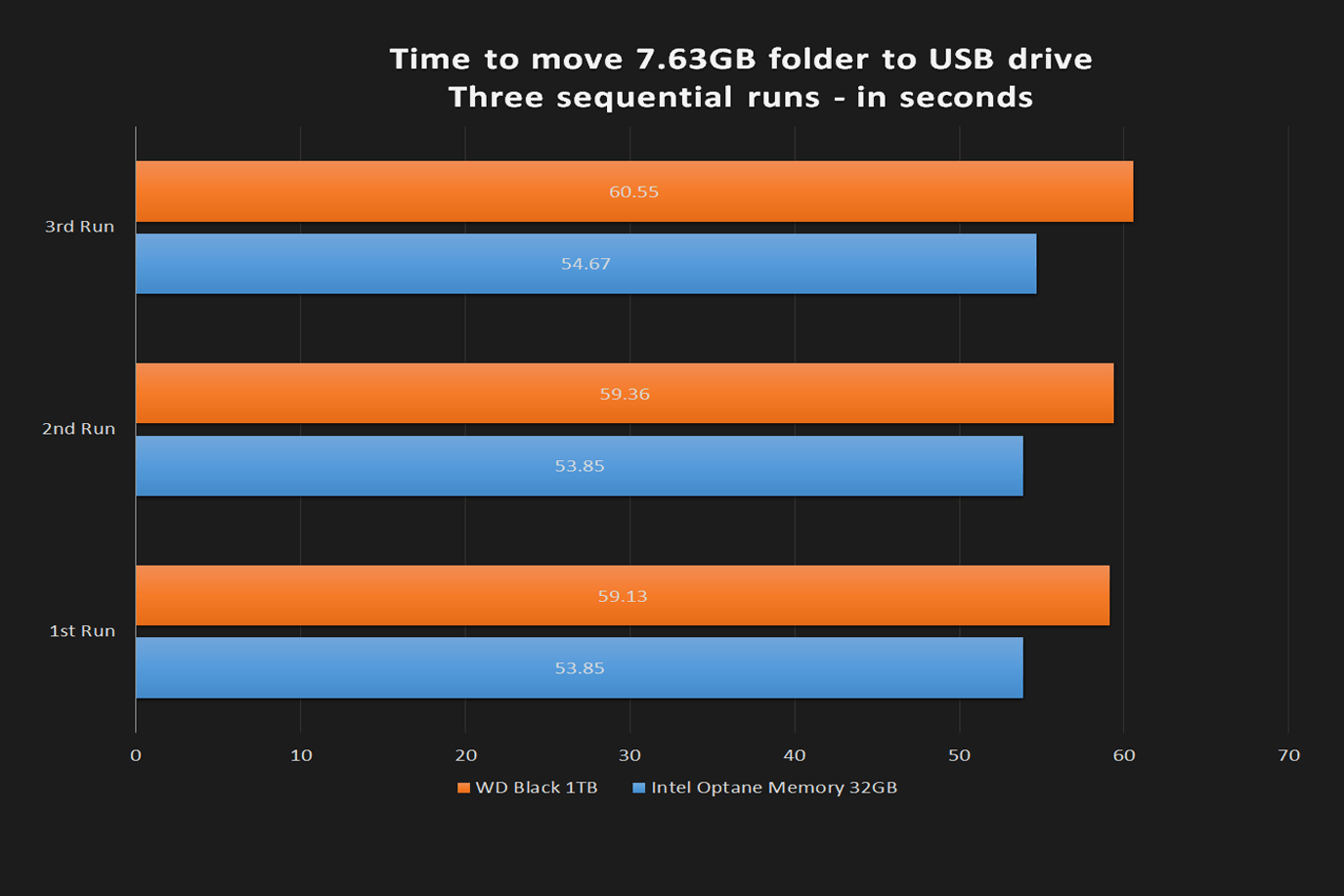 intel optane 32gb review time to move large file usb
