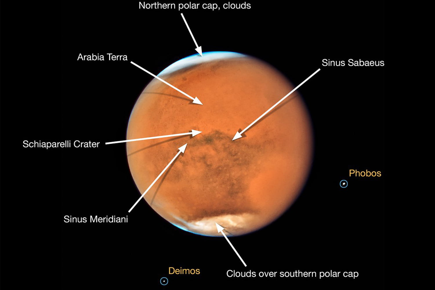 mars is the nearest to earth its been in 15 years so hubble took some photos opposition 2018  annotated