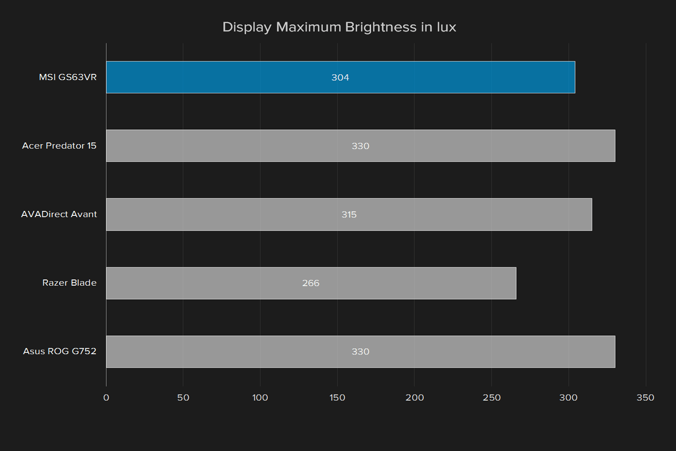 msi gs63vr 6rf stealth pro review display max brightness lux