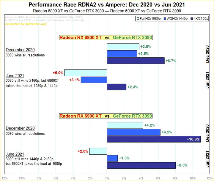 A bar graph showing an AMD and Nvidia performance comparison over time from December 2020 to June 2021.