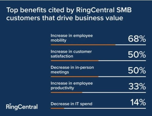 RingCentral's UCaaS and CCaaS Solution top benefits in chart.