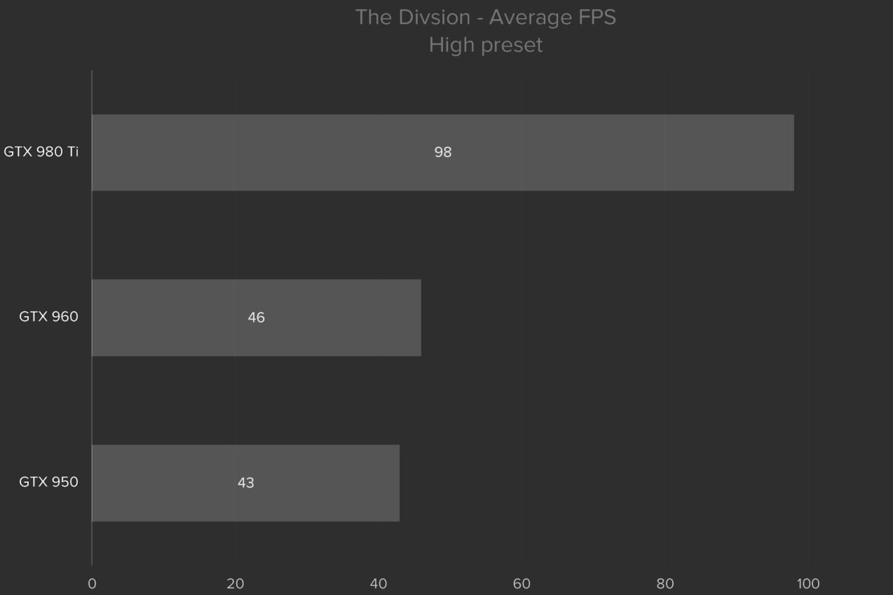 division pc performance guide thedivisionhigh