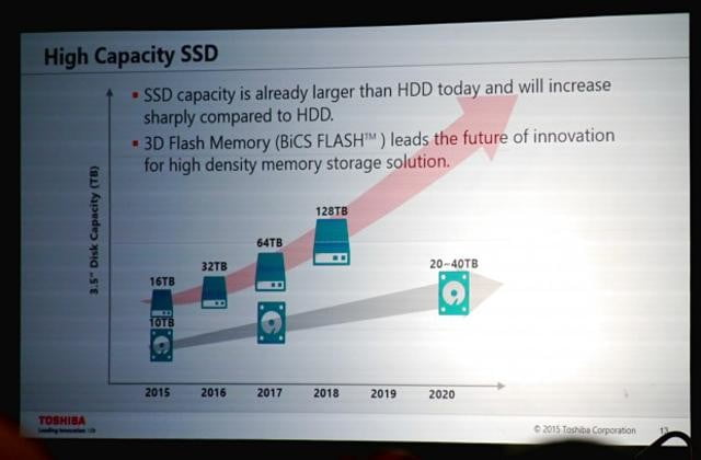 toshiba ups its storage game with reveal of 4 bit mlc memory qlc roadmap