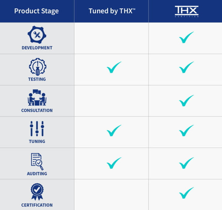 Chart showing the differences between Tuned by THX and THX Certified.