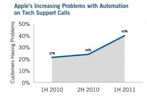 Vocalabs Apple automated support call problem rates