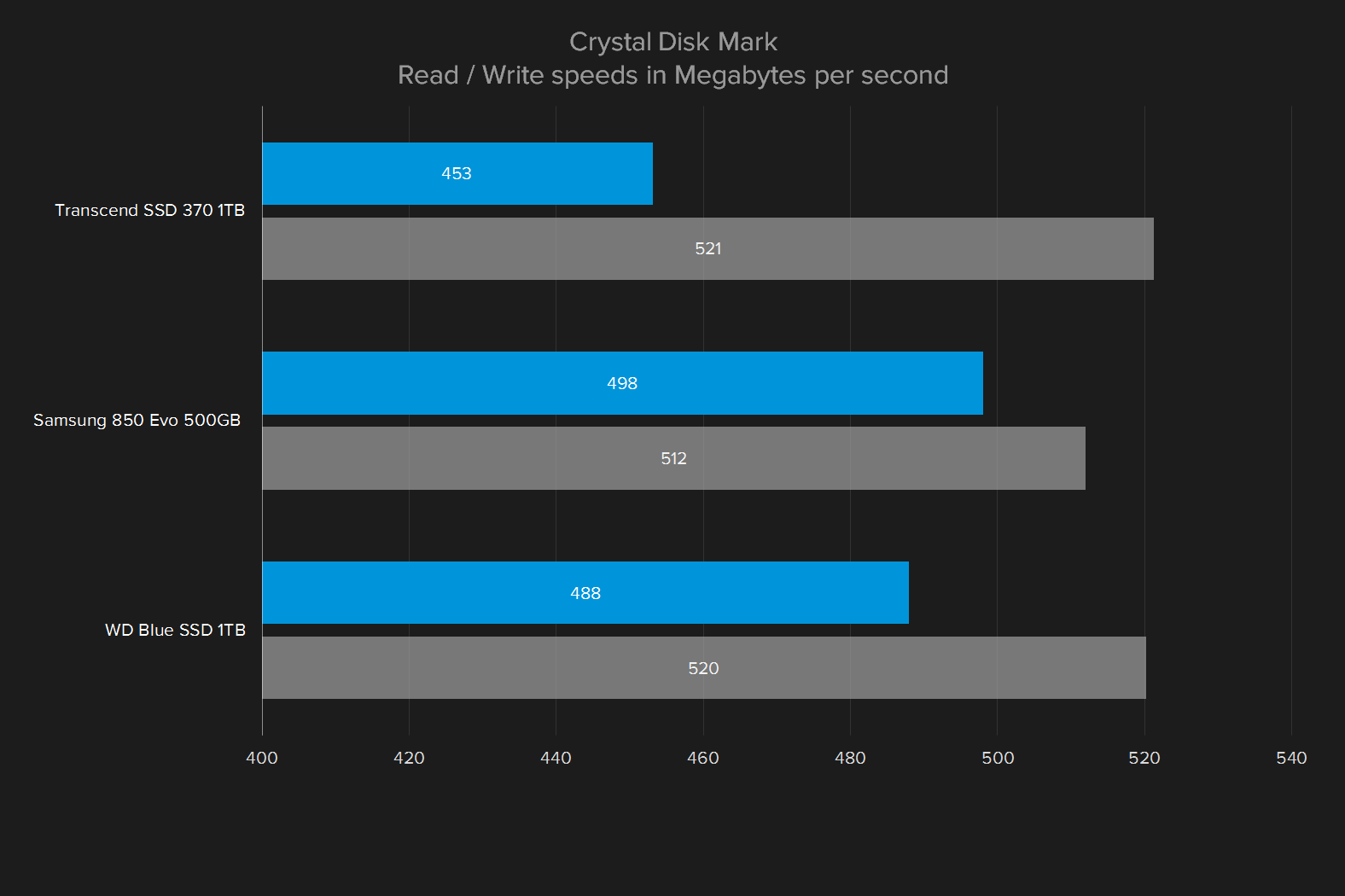 wd blue 1tb ssd review crystal disk mark
