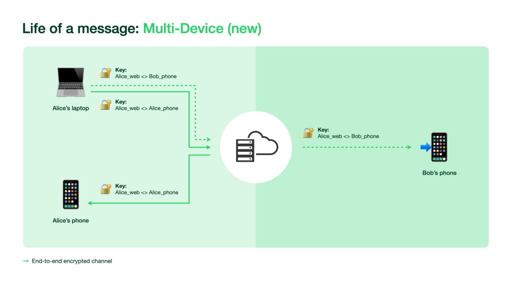 WhatsApp encryption with new functions for multiple devices.
