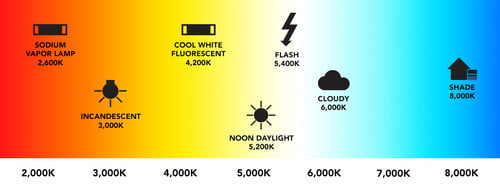 What Is White Balance And How Do You Set It Digital Trends