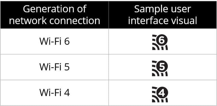 Table of various Wi-Fi logos that denote different generations of network connection.