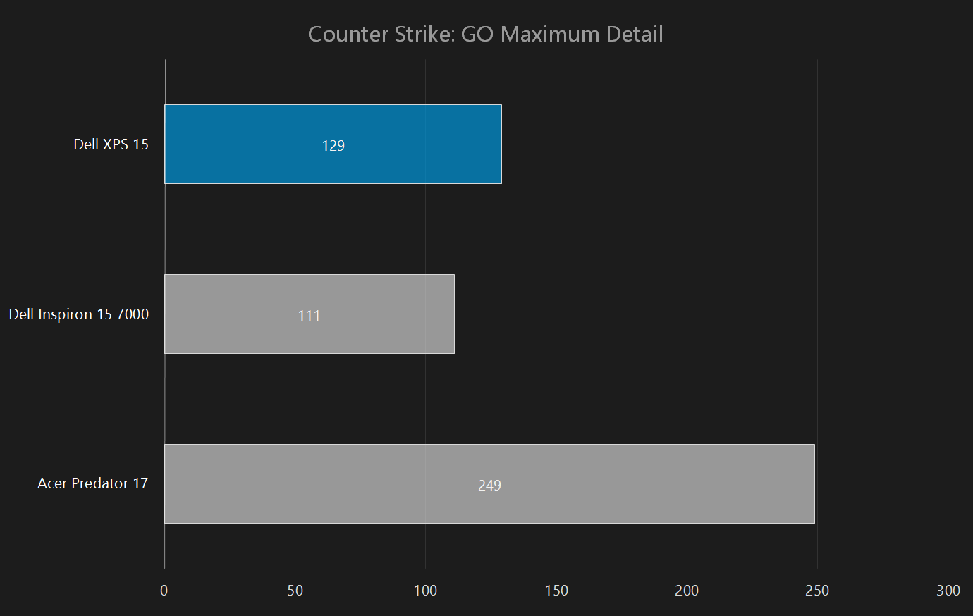 dell xps 15 2015 review counter strike 1080p
