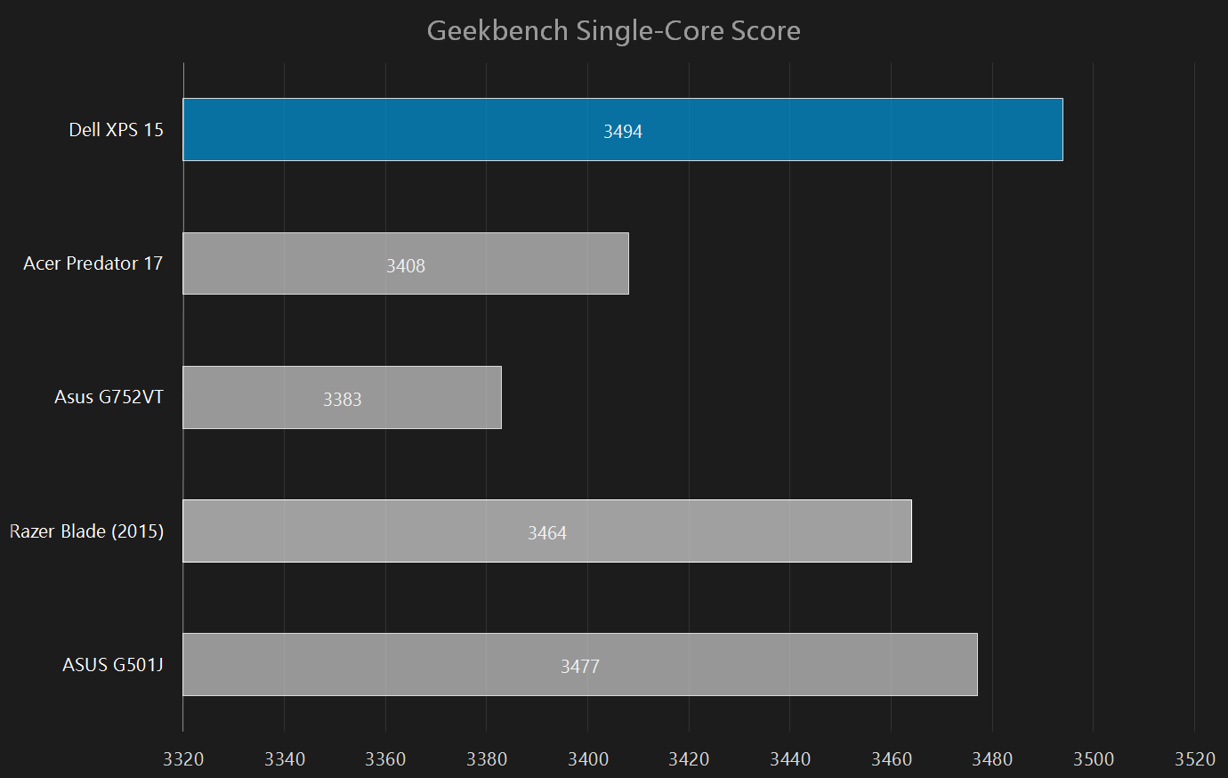dell xps 15 2015 review geekbench single core